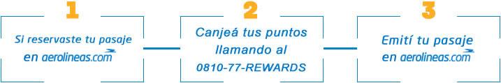 Programa Membership Rewards - Cómo utilizar los puntos